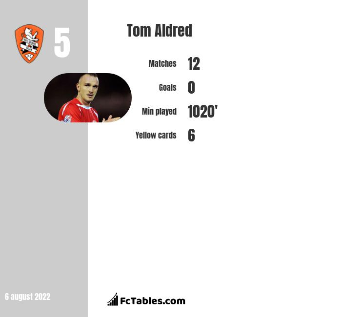 Tom Aldred infographic