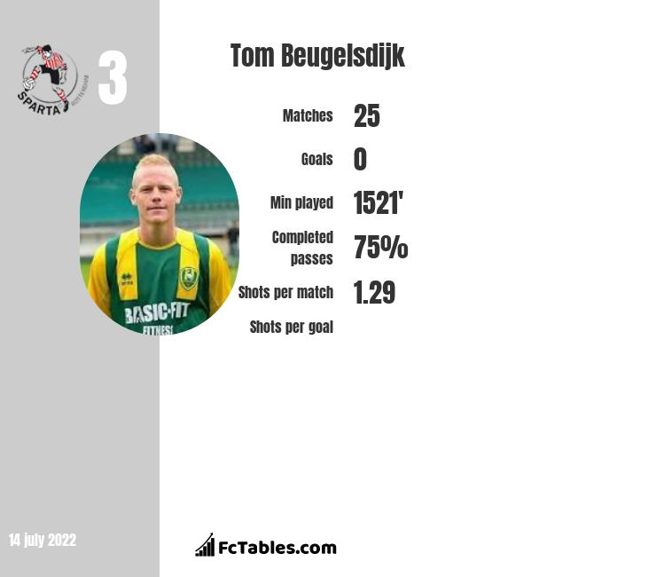 Tom Beugelsdijk infographic