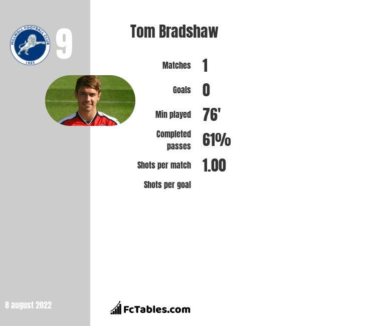 Tom Bradshaw infographic