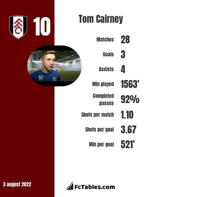 Tom Cairney infographic statistics for Fulham