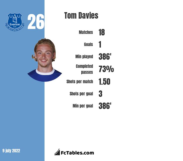 Tom Davies infographic statistics for Everton