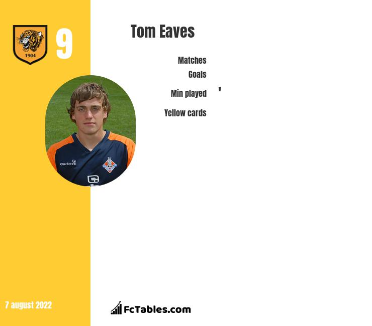 Tom Eaves infographic
