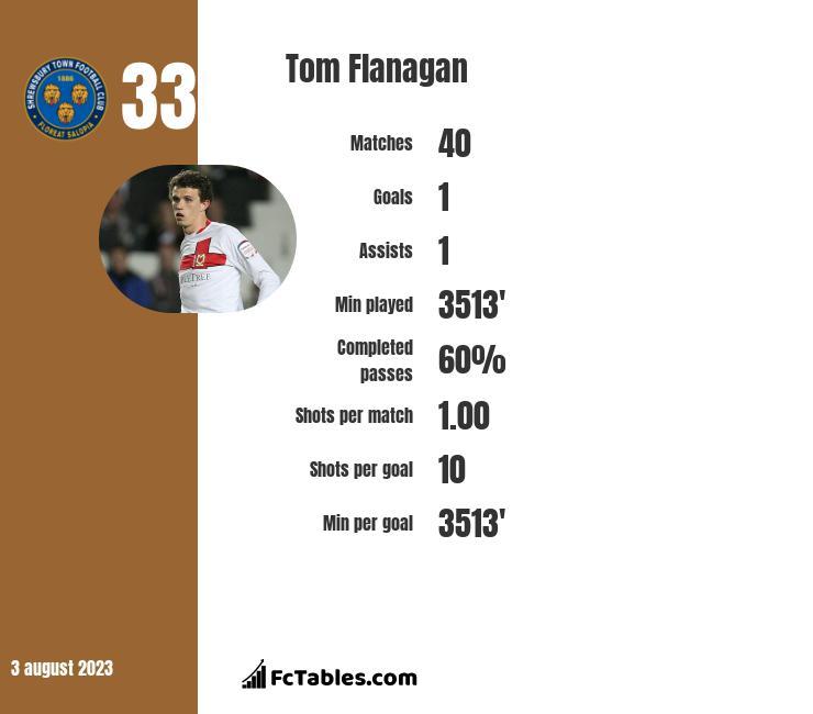 Tom Flanagan infographic