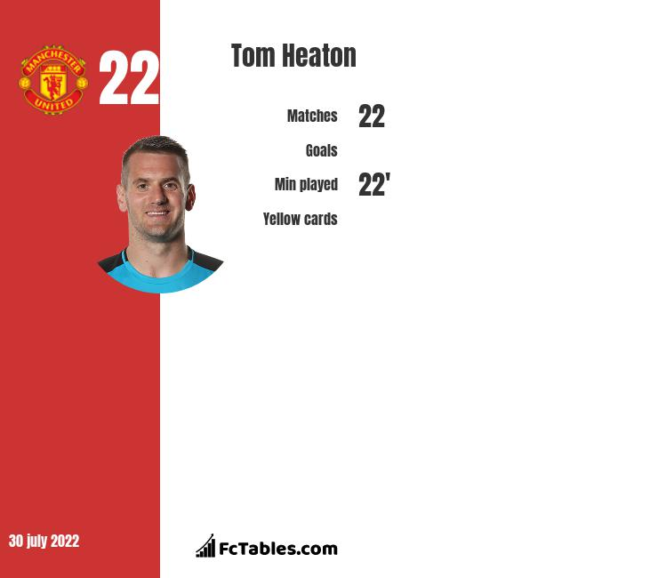 Tom Heaton infographic