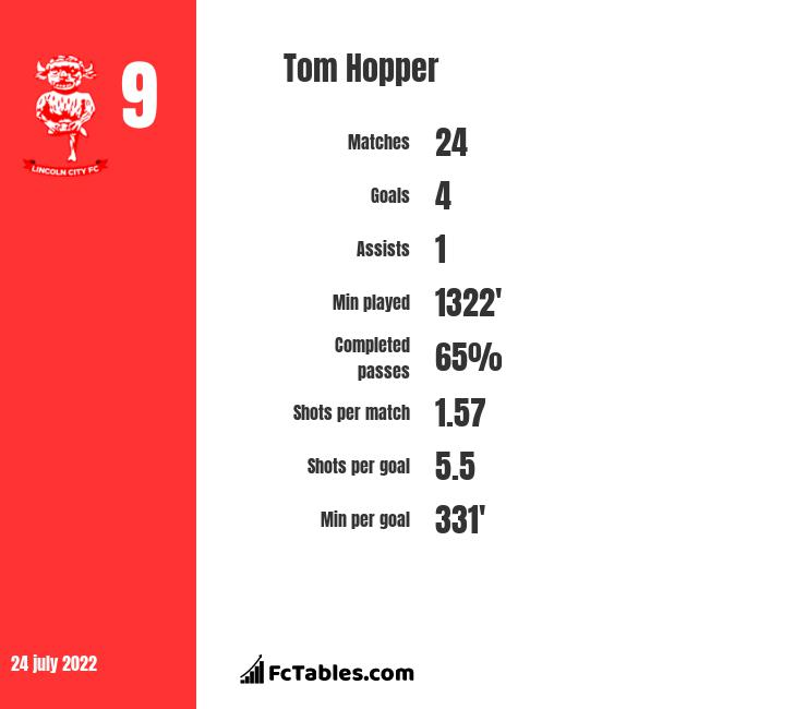 Tom Hopper infographic