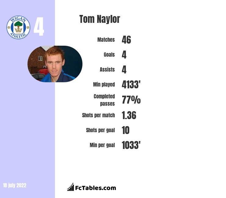 Tom Naylor infographic