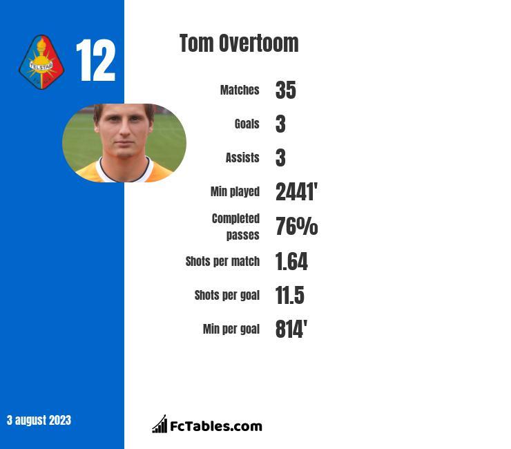 Tom Overtoom infographic