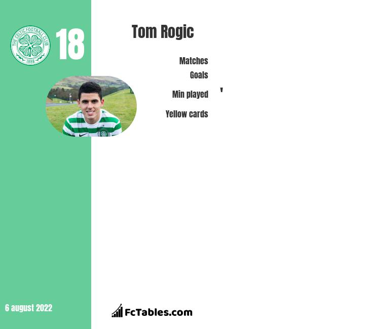 Tom Rogic infographic