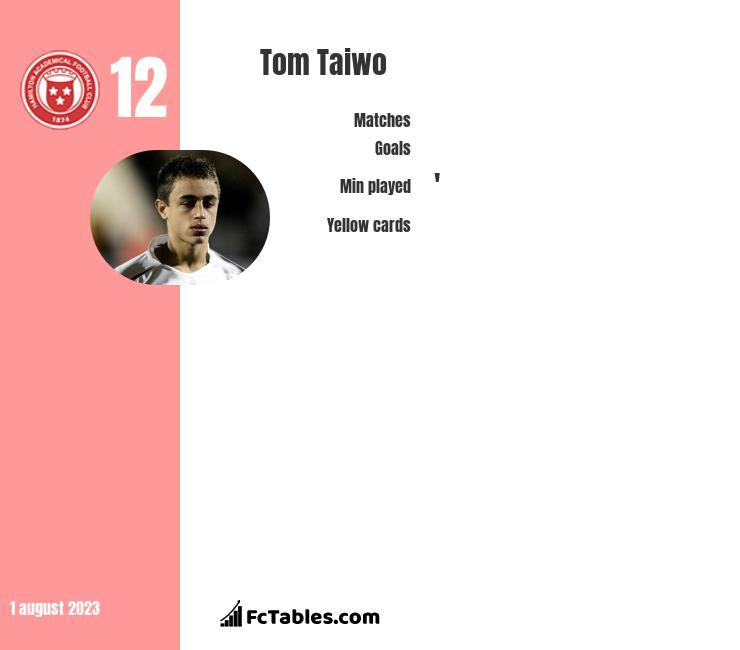 Tom Taiwo infographic
