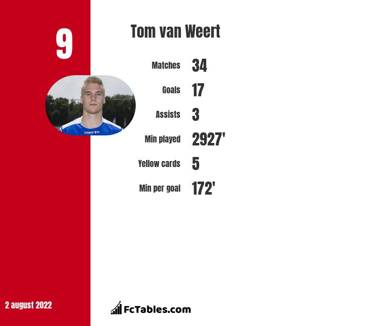 Tom van Weert infographic statistics for AaB