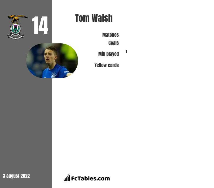 Tom Walsh infographic