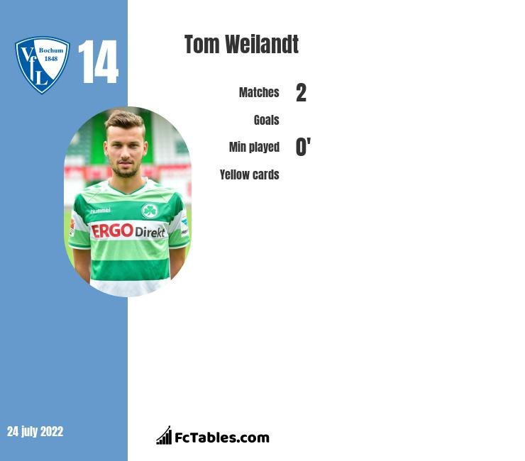 Tom Weilandt infographic statistics for Bochum