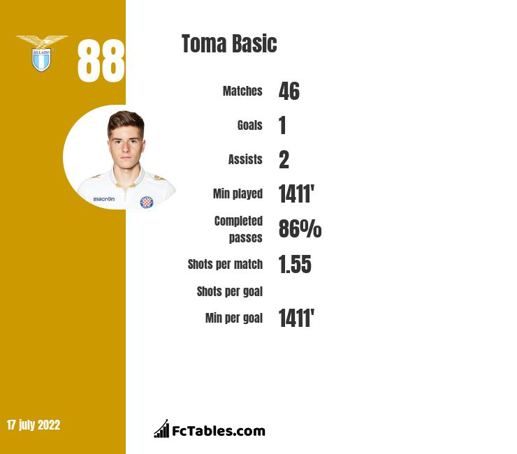 Toma Basic infographic statistics for Bordeaux