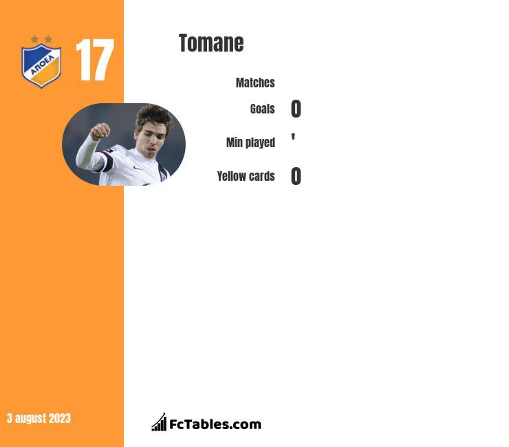 Tomane infographic