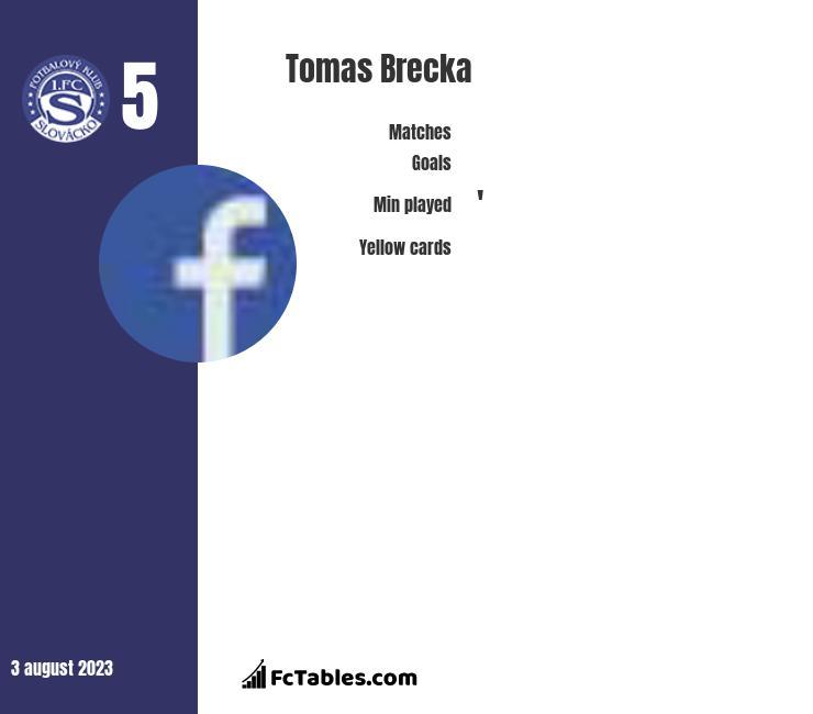 Tomas Brecka infographic