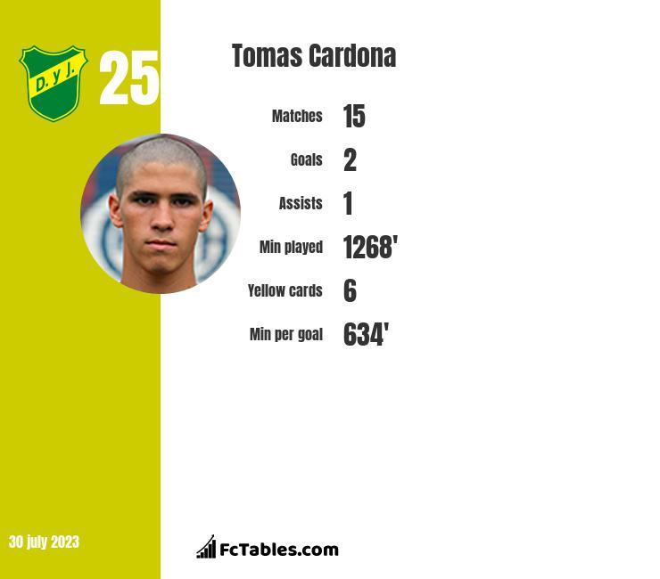 Tomas Cardona infographic