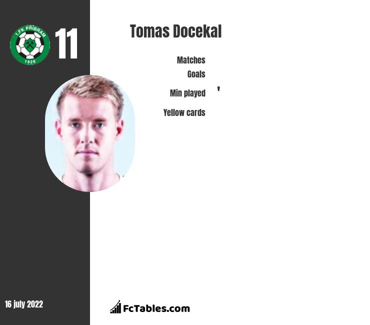 Tomas Docekal infographic