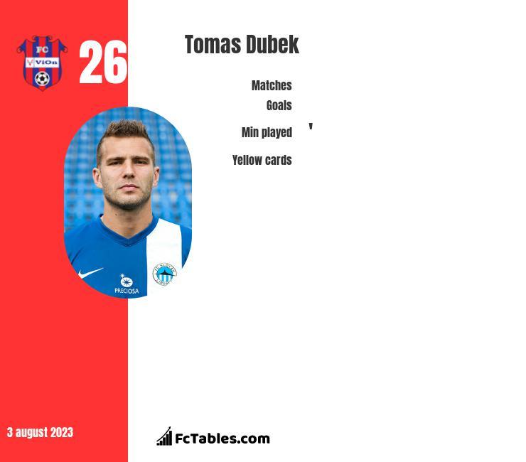 Tomas Dubek infographic