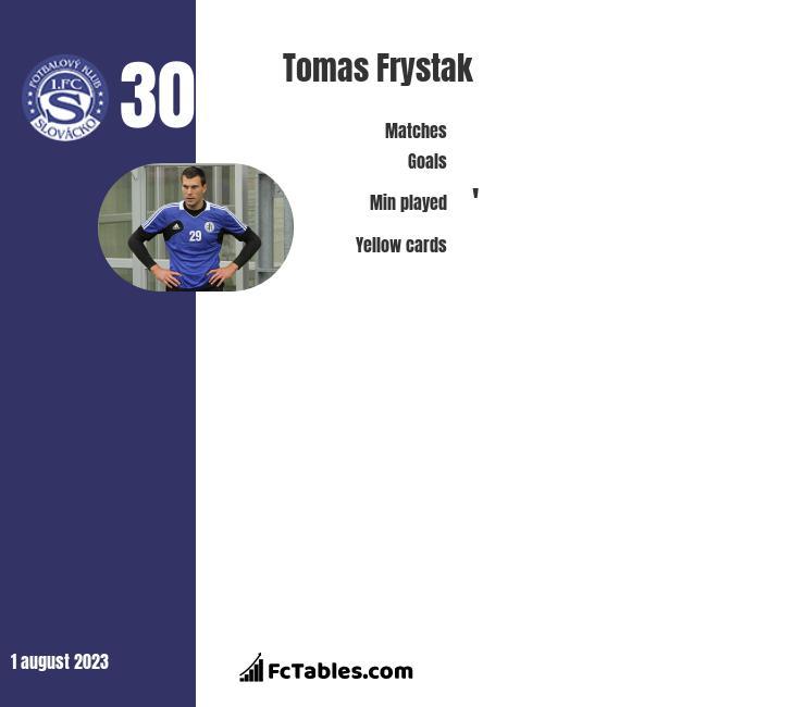 Tomas Frystak infographic