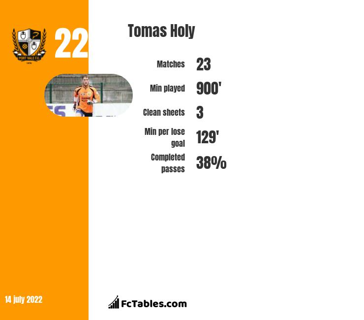 Tomas Holy infographic