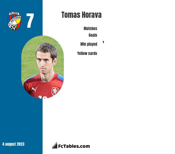 Tomas Horava infographic