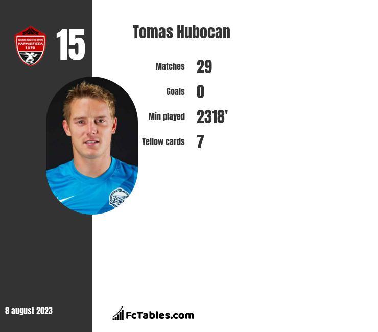 Tomas Hubocan infographic