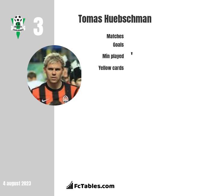 Tomas Huebschman infographic