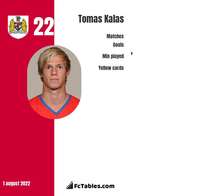 Tomas Kalas infographic statistics for Bristol City