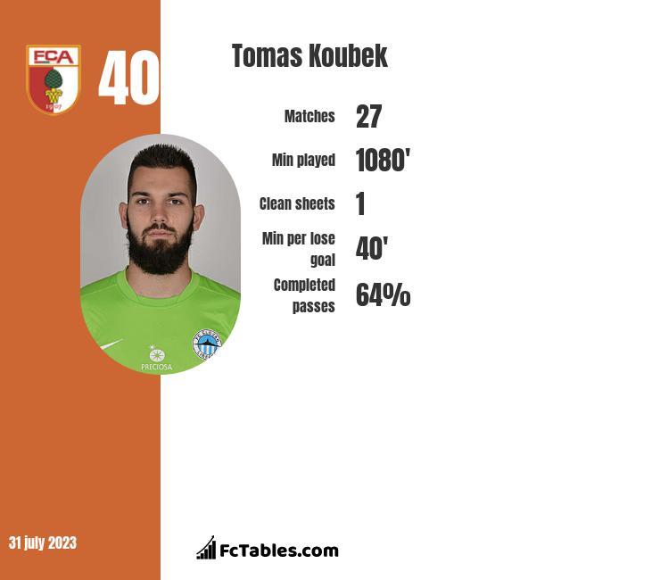 Tomas Koubek infographic