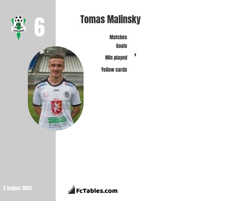 Tomas Malinsky infographic