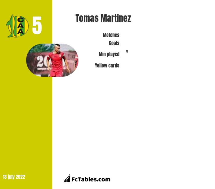 Tomas Martinez infographic