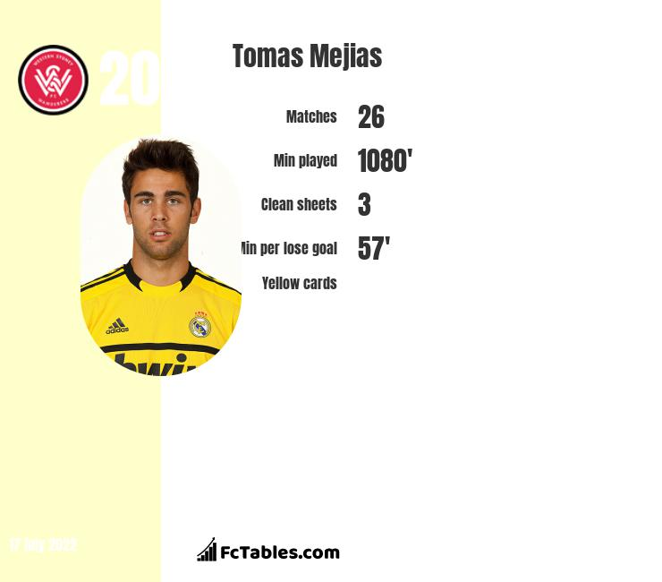 Tomas Mejias infographic statistics for Middlesbrough