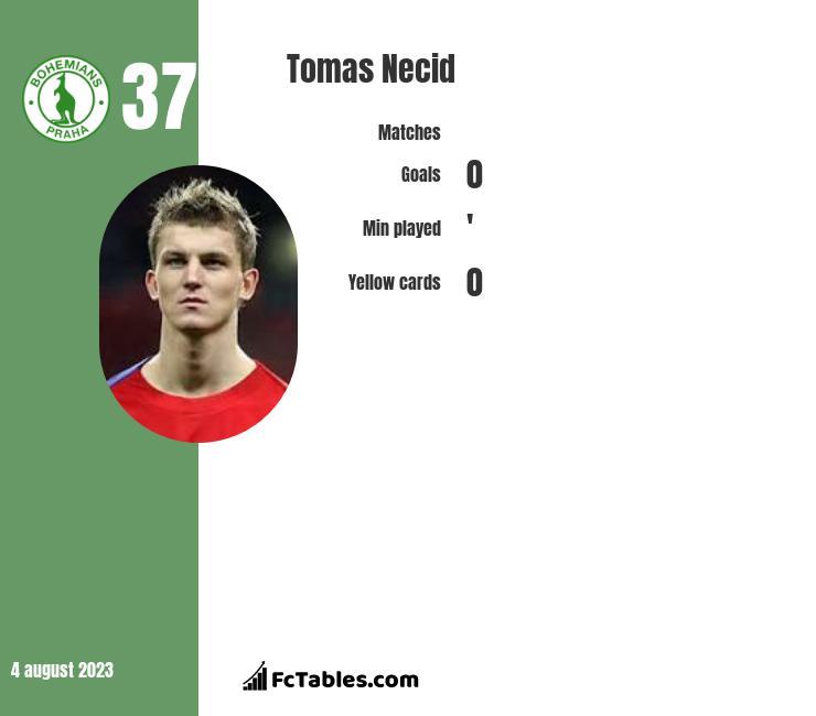 Tomas Necid infographic
