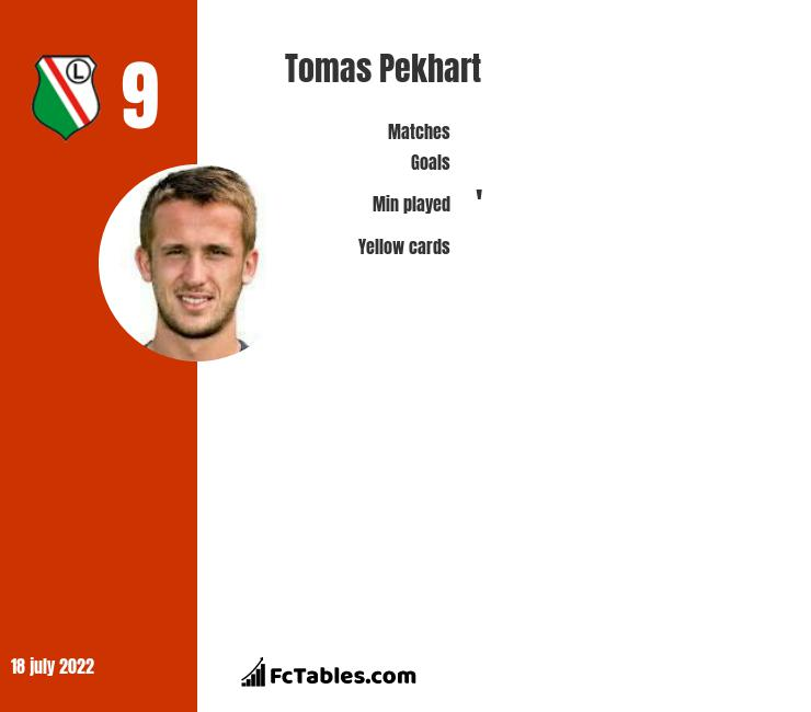 Tomas Pekhart infographic