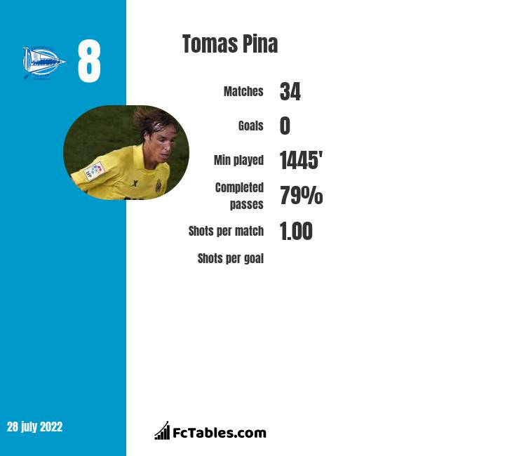 Tomas Pina infographic statistics for Alaves
