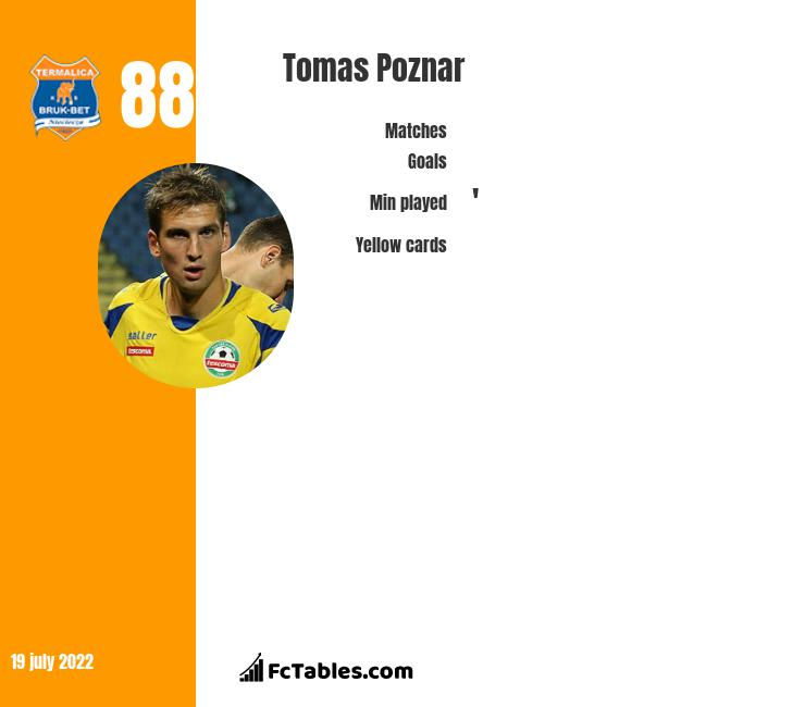 Tomas Poznar infographic