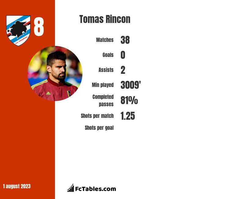 Tomas Rincon infographic