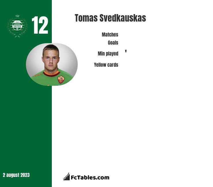 Tomas Svedkauskas infographic