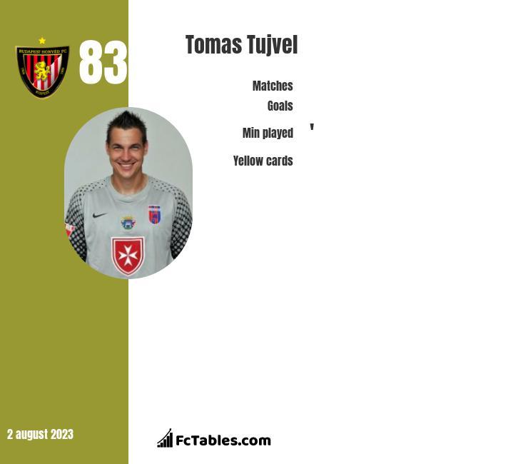 Tomas Tujvel infographic
