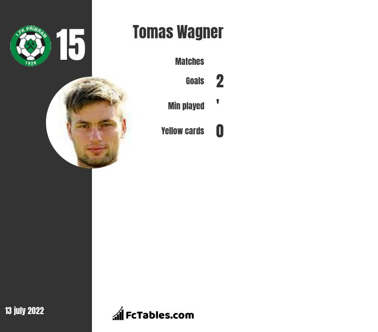 Tomas Wagner infographic