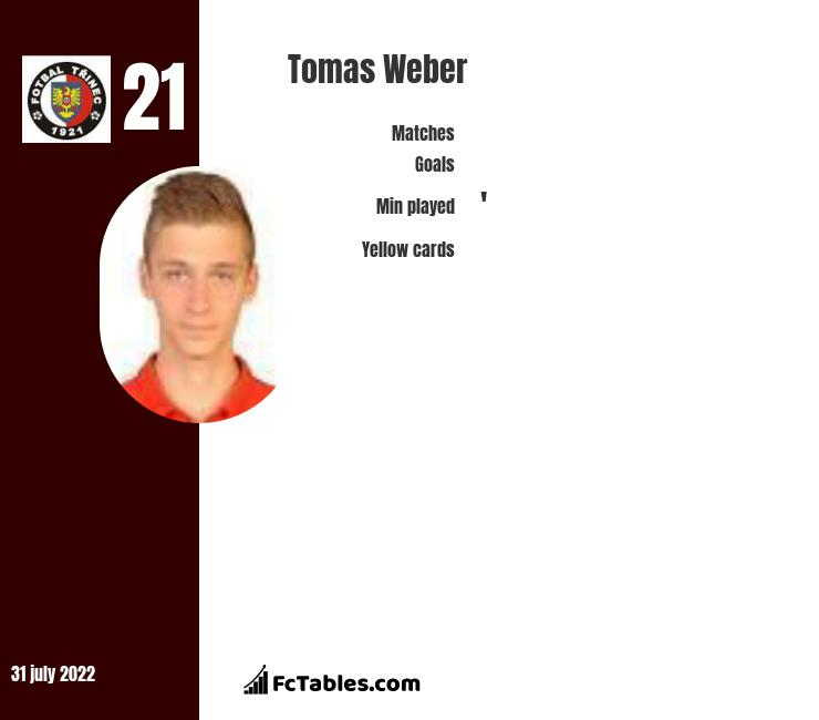 Tomas Weber infographic statistics for Karvina
