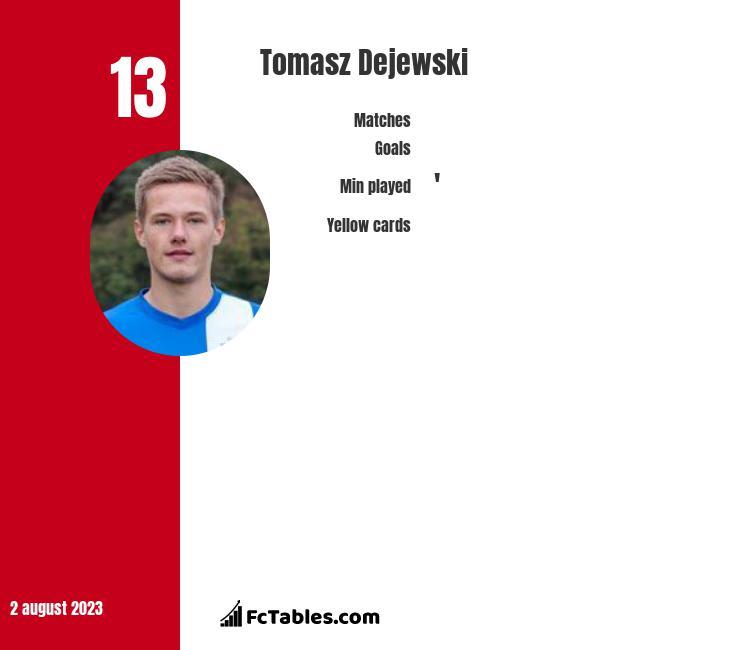 Tomasz Dejewski infographic