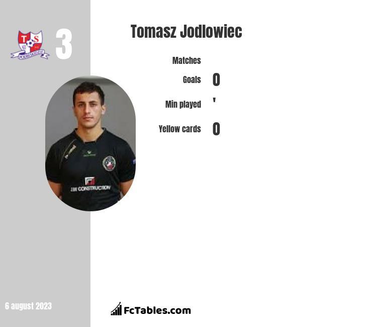 Tomasz Jodłowiec infographic