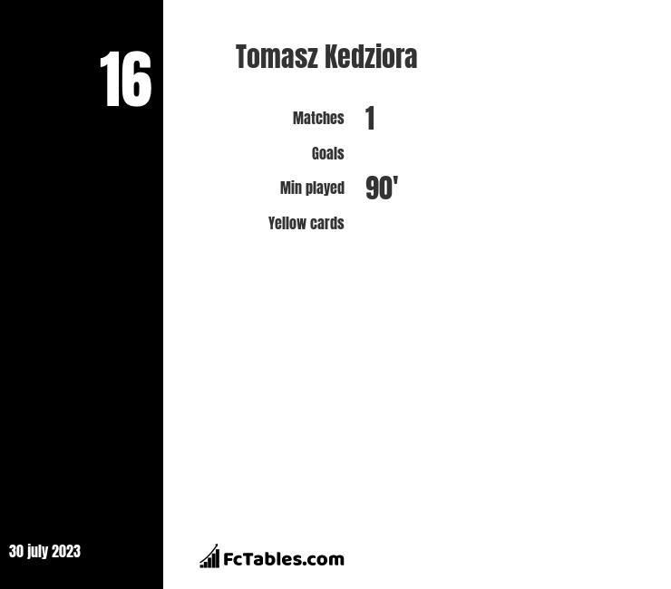 Tomasz Kedziora infographic