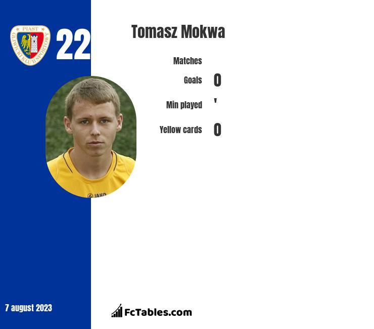 Tomasz Mokwa infographic