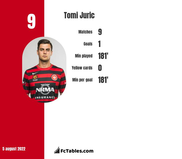 Tomi Juric infographic statistics for Luzern