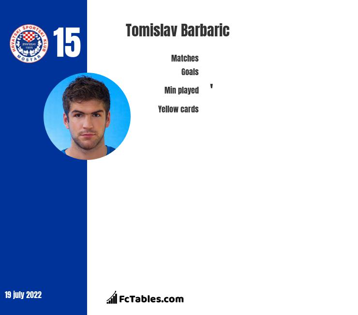 Tomislav Barbaric infographic