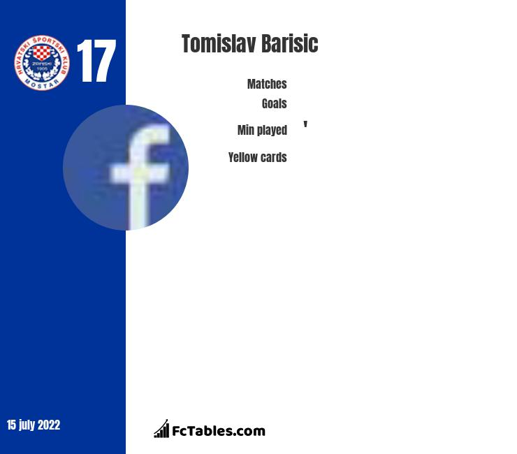 Tomislav Barisic infographic