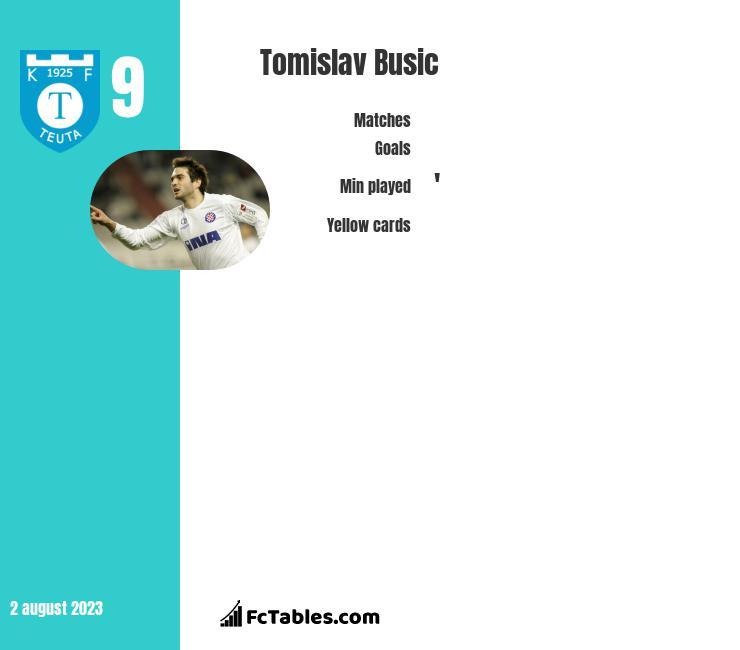Tomislav Busic infographic