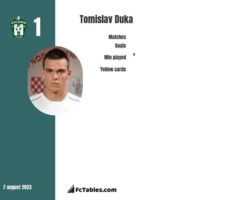 Tomislav Duka infographic